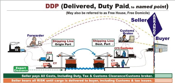 Ddp как считать ндс пошлины